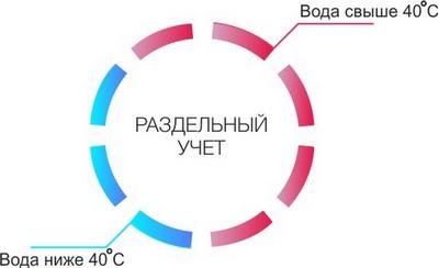 Счетчик воды САЯНЫ-Т РМД