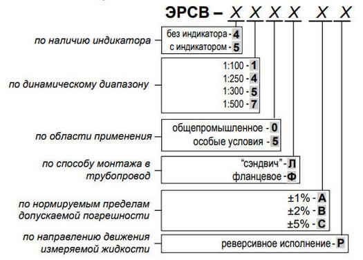 Карта заказа расходомера ЭРСВ (ЭР) ВЗЛЕТ