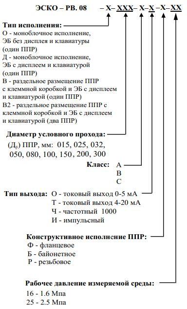 Форма заказа расходомера ЭСКО-РВ.08