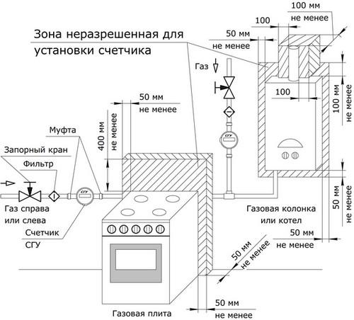 Схема установки газового счетчика СГУ, размеры