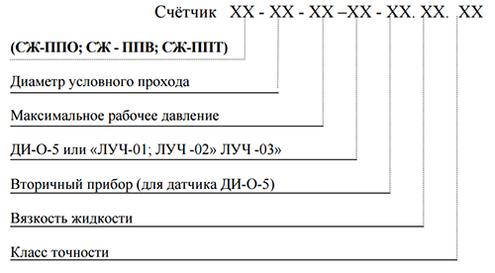 Форма заказа счетчика нефтепродуктов СЖ-ППВ с датчиком