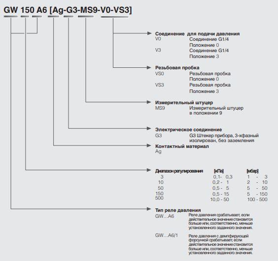 Форма (код) заказа реле давления GW-A6, GW-A6/1