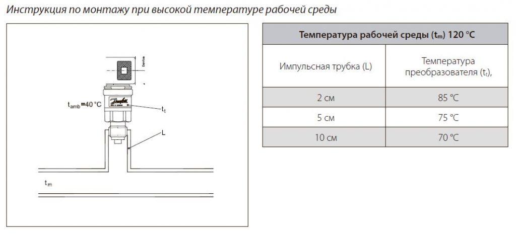 Инструкция по монтажу MBS-1700 в высокотемпературной среде 120С