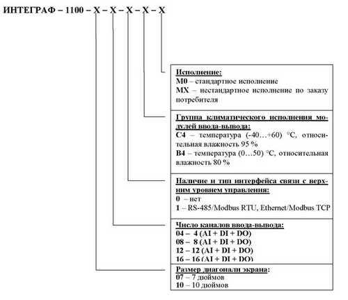 Форма заказа регистратора ИНТЕГРАФ-1100