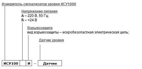Форма заказа уровнемера ИСУ-100И