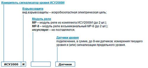 Общая форма заказа уровнемера ИСУ-2000И
