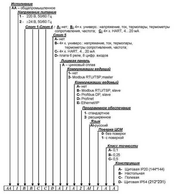 Карта - форма заказа регистратора Мемограф-М-1