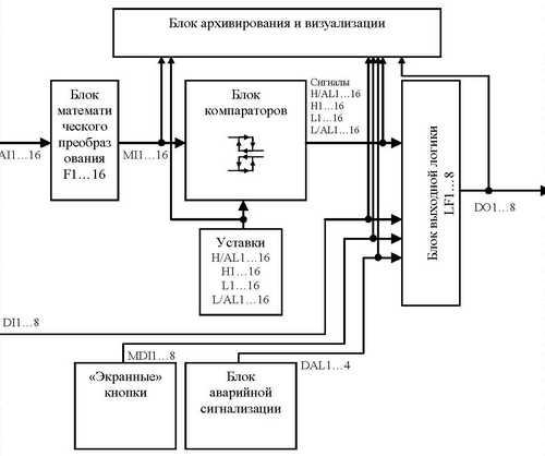 Функциональная схема регистратора ИНТЕРГРАФ-1000