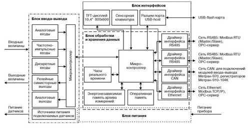 Структурная схема регистратора Метран-910-104К