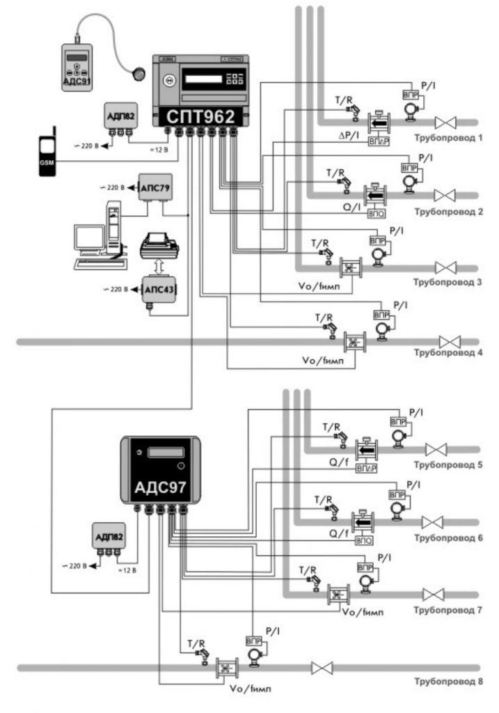 Схема. Тепловычислитель СПТ 961