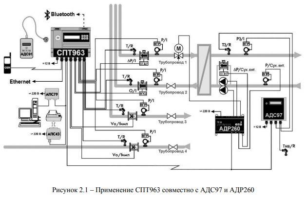 Схема работы СПТ963