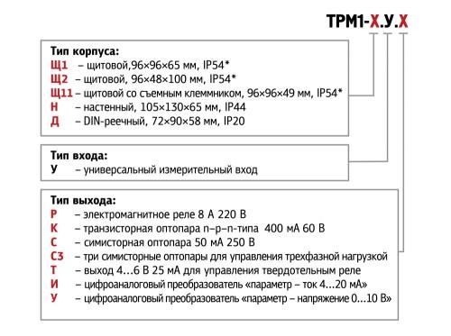 Измеритель-регулятор РТМ1