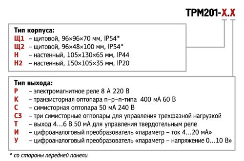 Форма заявки ТРМ201