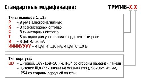 Форма ТРМ148