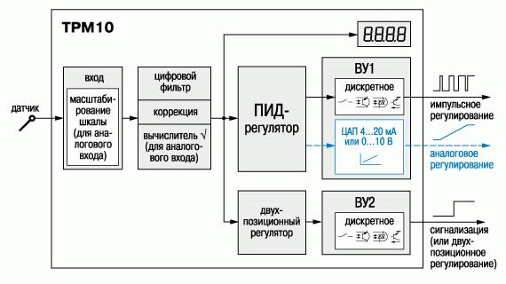 Схема ТРМ10