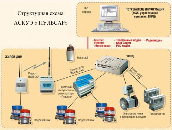 Диспетчеризация с M-Bus и RS485