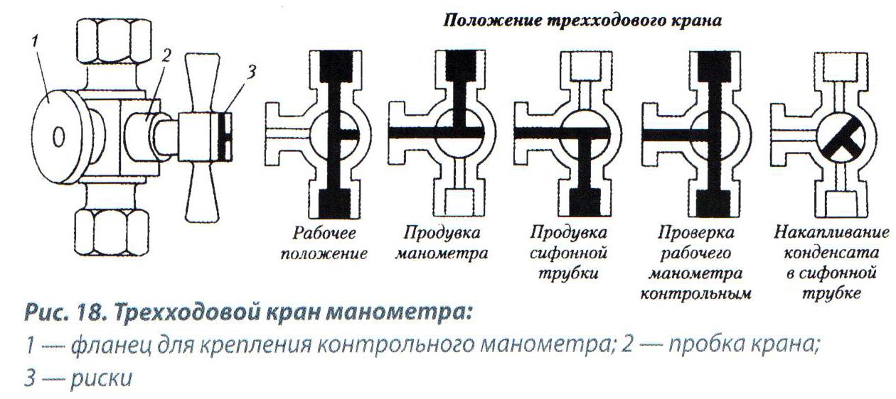 Пять положений трехходового крана