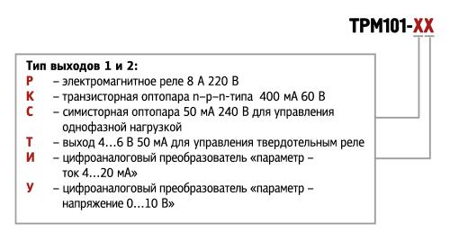 Форма ТРМ101
