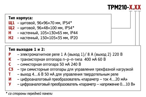 Форма ТРМ210