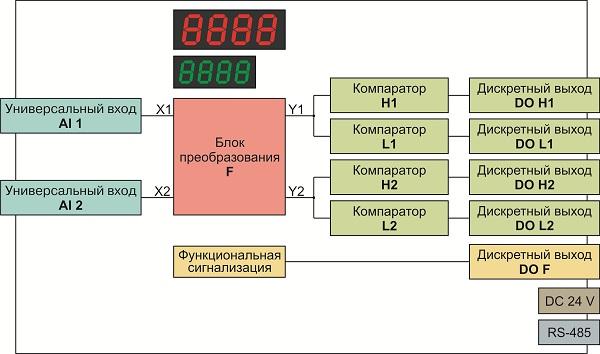 Схема МЕТАКОН-1725