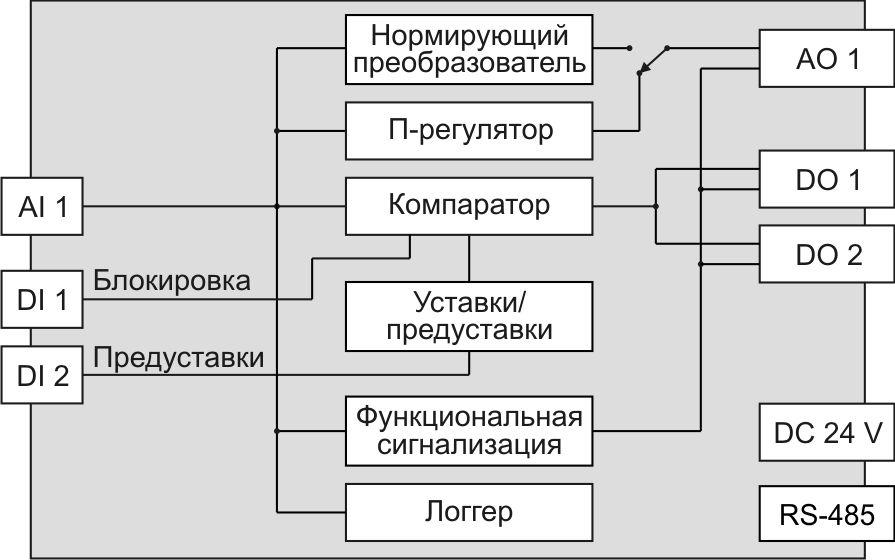 Функциональная схема МЕТАКОН-1205