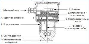 Конструктивная схема преобразователя (датчика) давления