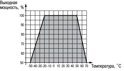 График. Блоки питания БП02,04