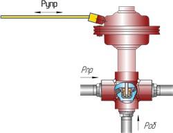 ИК25 клапан трехходовое смесительное устройство