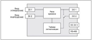 ЭРКОН-215 функциональная схема