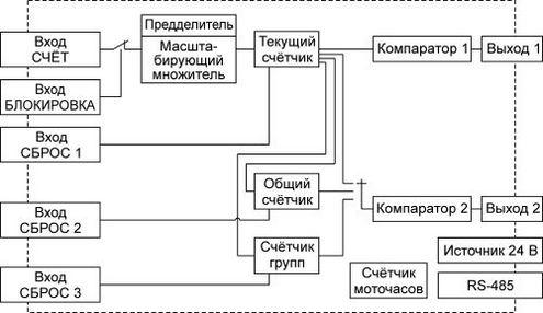 Функциональная схема ЭРКОН-315