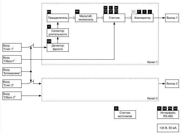 Функциональная схема ЭРКОН-325
