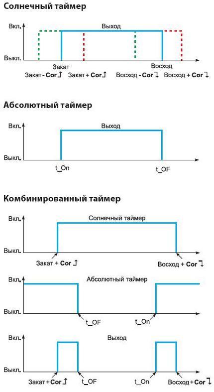 ЭРКОН-714 схема работы таймера