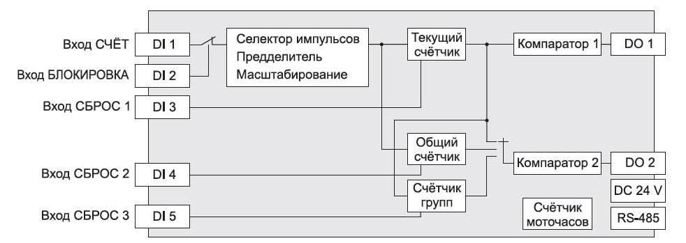 Функциональная схема ЭРКОН-1315