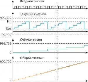 Схема работы счетчика импульсов ЭРКОН-1315