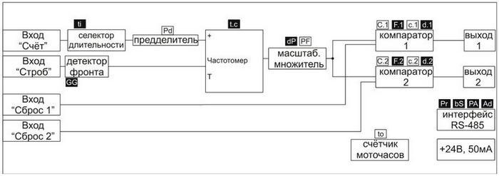 ЭРКОН-415-220-2Р-Х