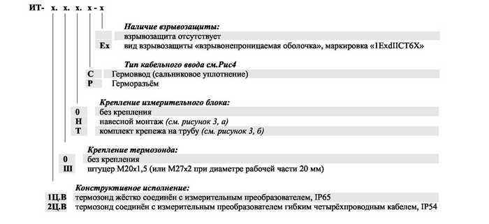 Форма заказа термопреобразователей ИТ-1Ц.В, ИТ-2Ц.В