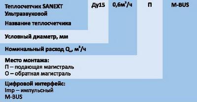 Форма заказа теплосчетчика SANEXT MONO