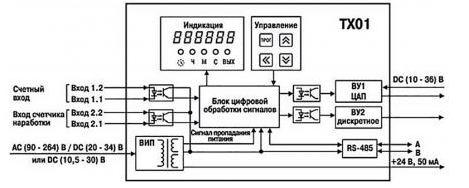 Функциональная схема тахометра ТХ01-RS