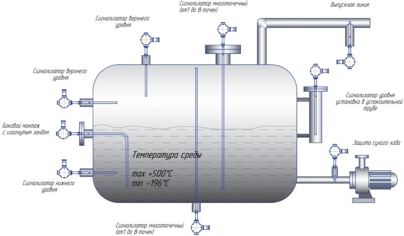 монтаж сигнализатора уровня ультразвукового РИЗУР-900