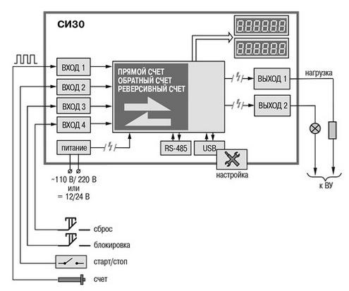 Функциональная схема счетчика СИ30