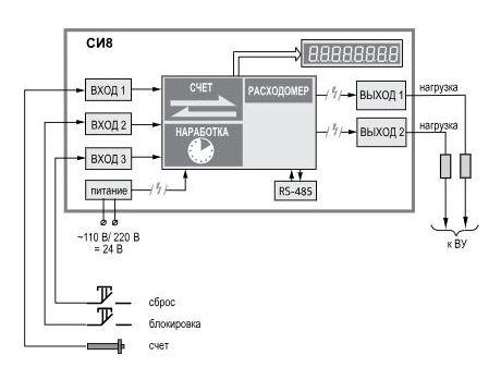 Функциональная схема счетчика импульсов СИ8