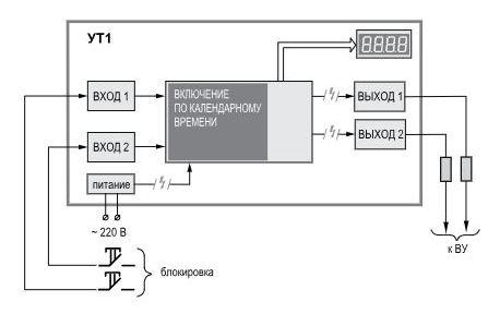 Функциональная схема таймера УТ1