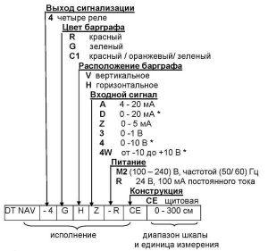 Форма заказа индикатора DT-NAV