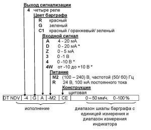 Форма заказа индикатора DT-NDV