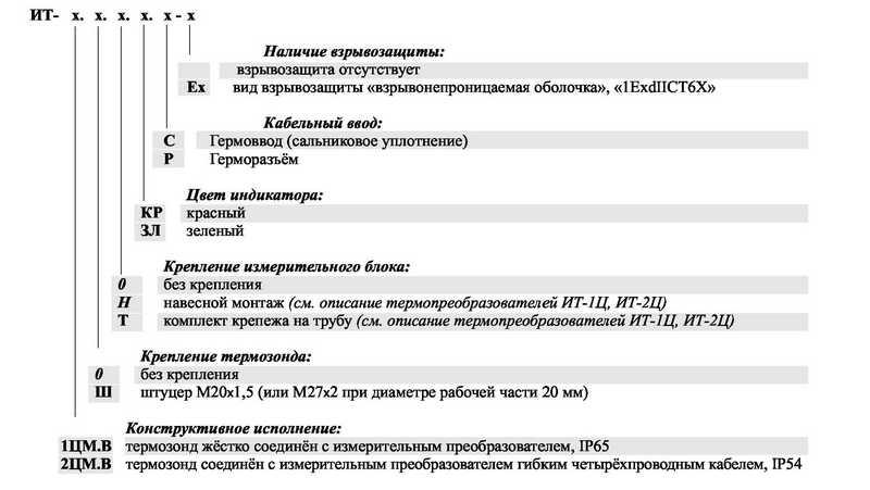 Форма заказа ИТ-1ЦМ.В, ИТ-2ЦМ.В