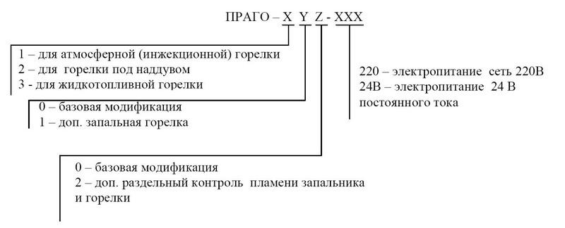 Форма заказа автомата горения ПРАГО