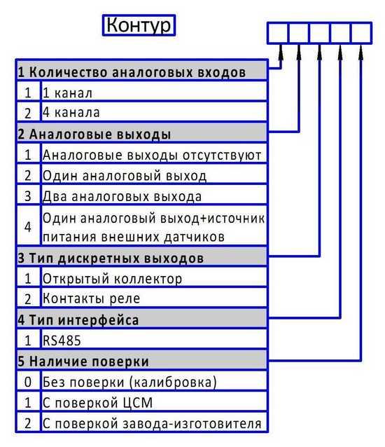 Форма заказа регулятора-измерителя Контур