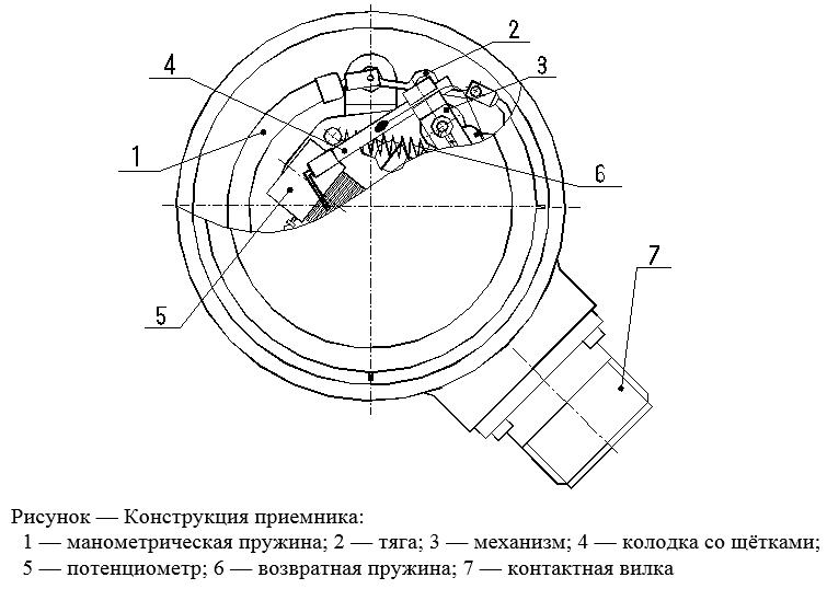 Манометр ЭДМУ электрический дистанционный