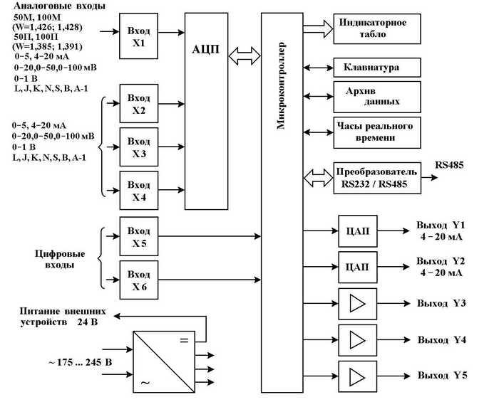 Структурная схема регуляторов-измерителей Контур