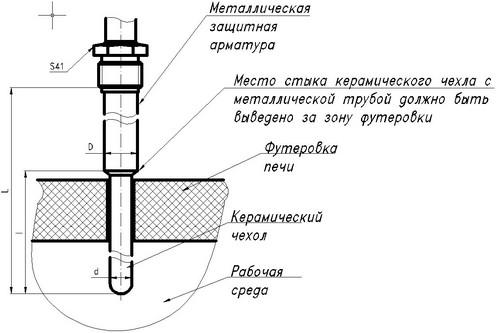 Схема установки термопары ТПР-0792 на объекте